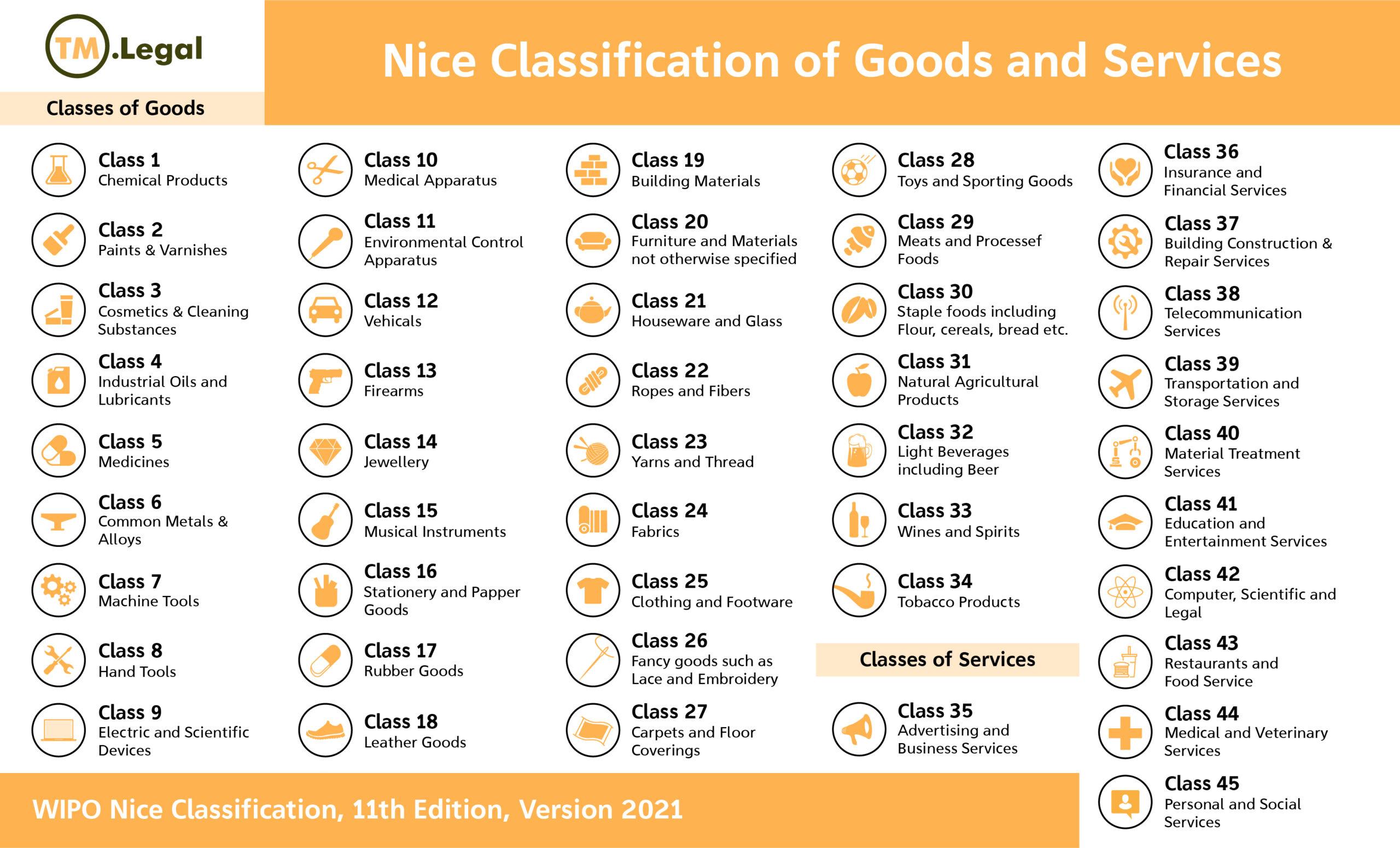 Nice Classification