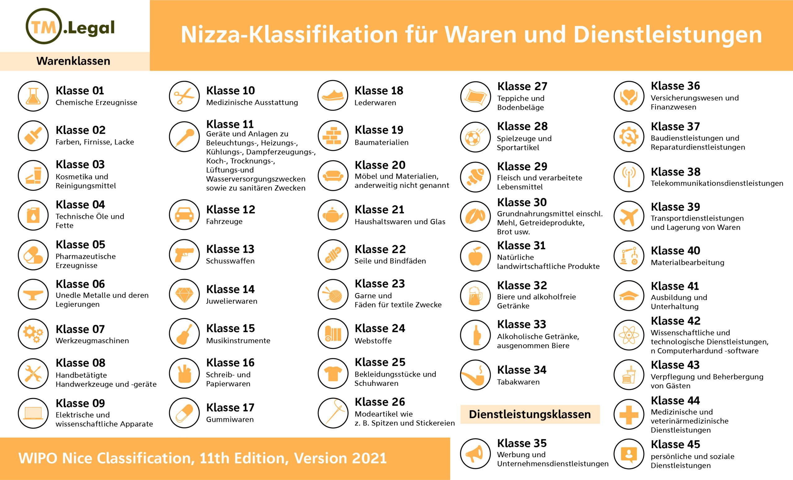 nizza klassifikation